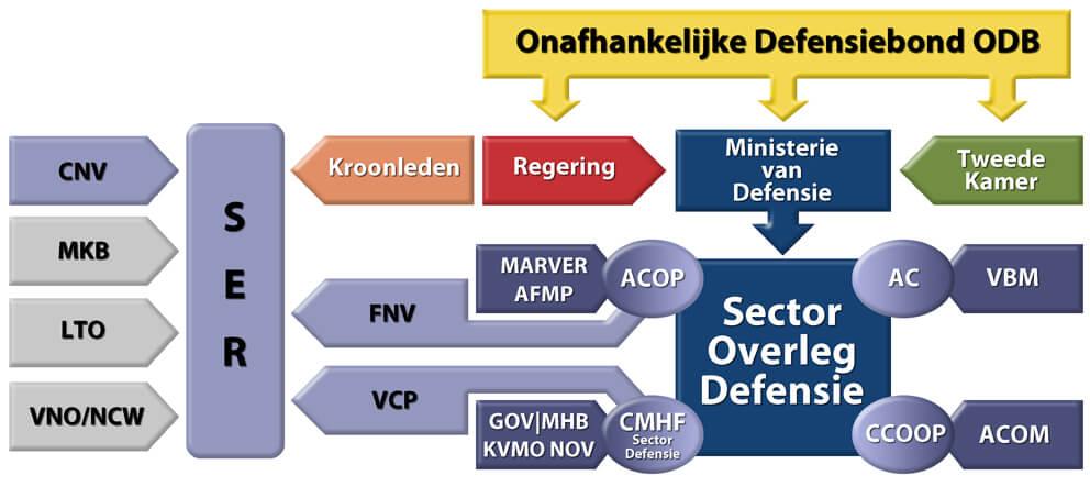 Sector Overleg Defensie